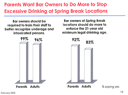 Parents want bar owners to do more to stop excessive drinking at Spring Break locations
