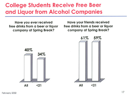 College Students Receive Free Beer and Liquor from Alcohol Companies