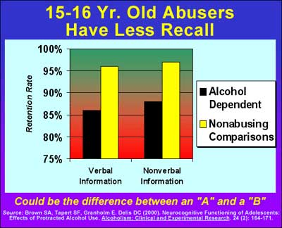 Teens Alcohol And Other Drugs
